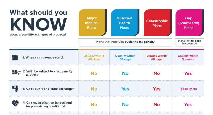 what you should know about health insurance
