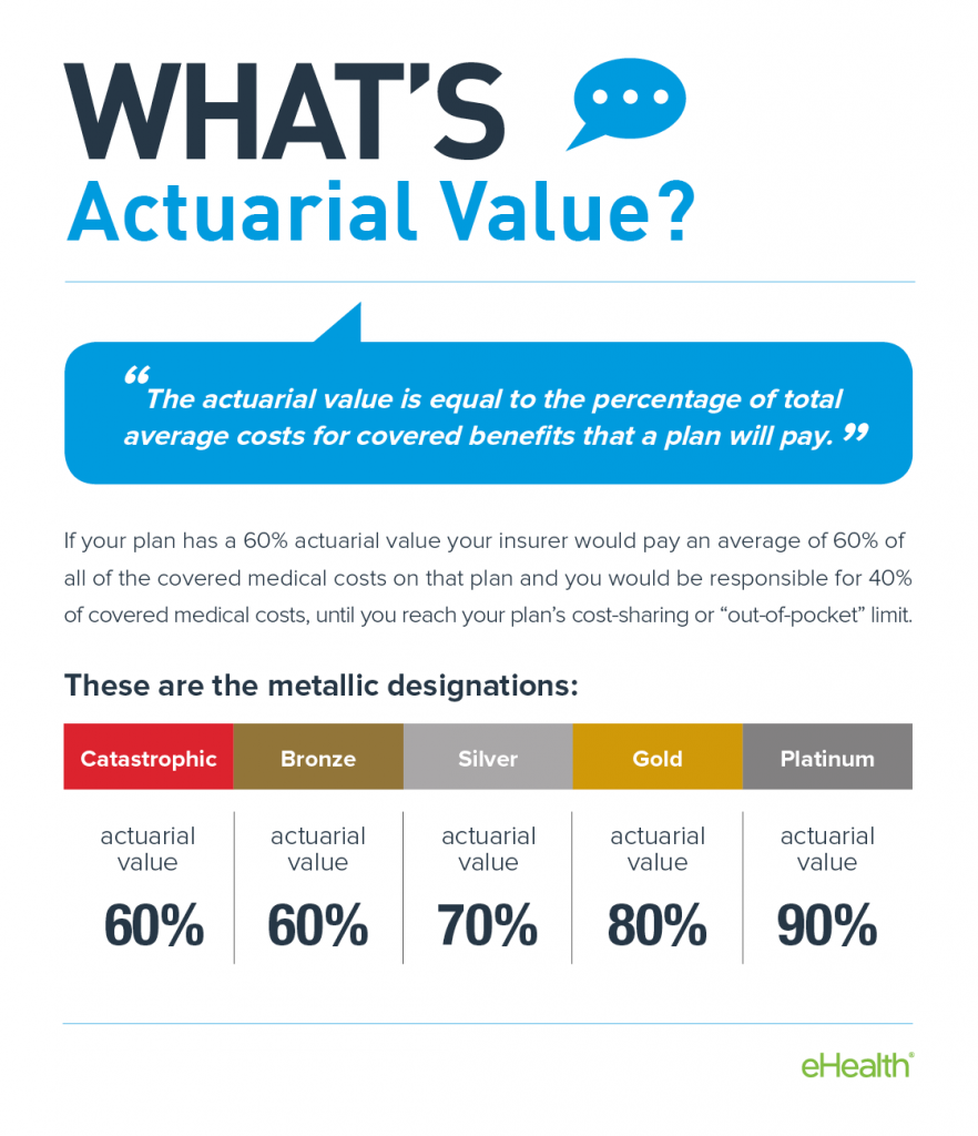 What is an actuarial value?