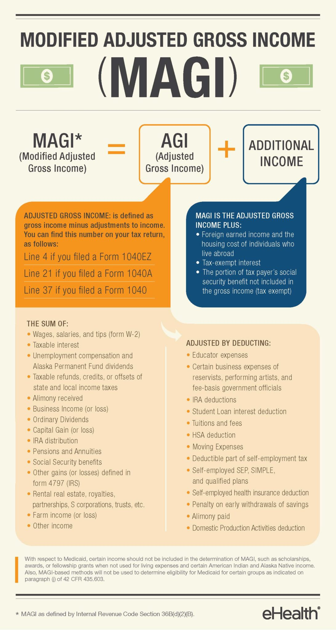How to calculate modified adjusted gross income