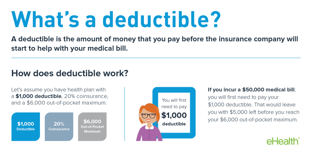 medical insurance deductible  | How a Deductible Works for Health Insurance