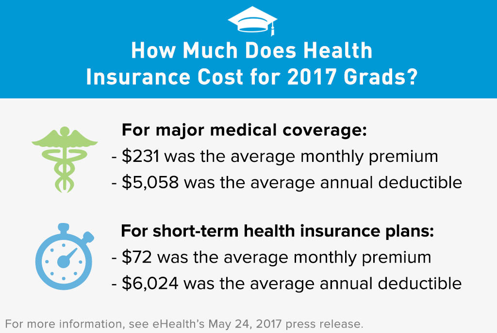 importance of health insurance for college Choosing health insurance is one of the most important choices you can make to help protect the health and well-being of you and your family.