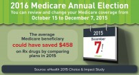 Medicare Annual Election Period Dates