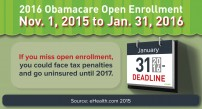 Obamacare 2016 Open Enrollment Period