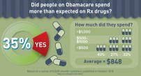 Prescription Drug Tiers Medicare