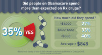Prescription Drug Tiers Obamacare