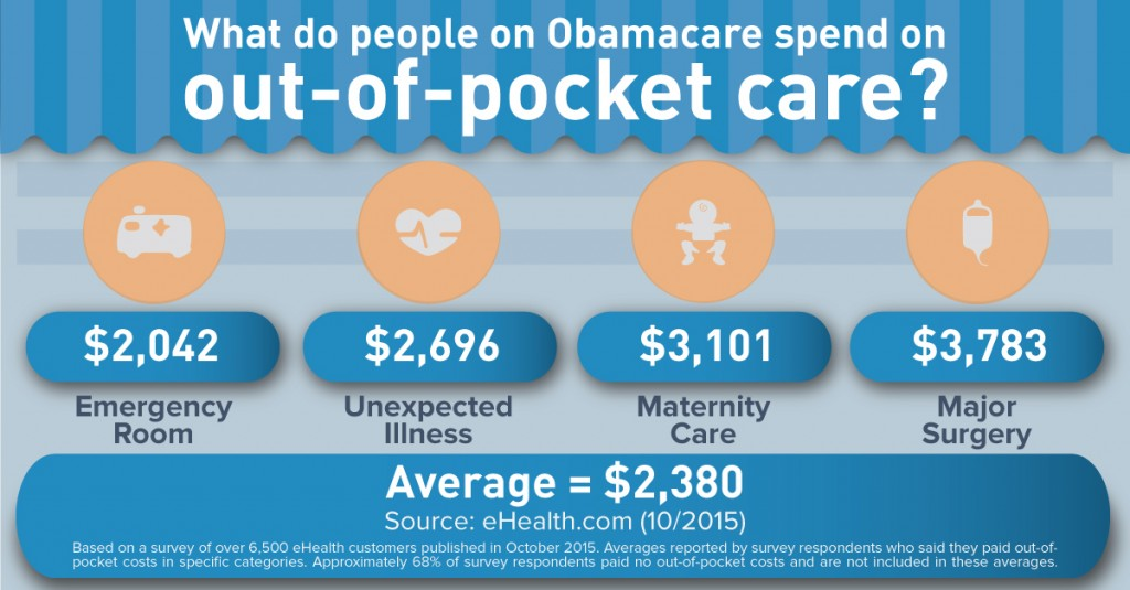 Obamacare Out of Pocket Costs