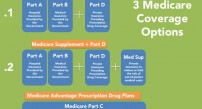Medicare Advantage, Supplement plans infographic