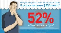 Health Insurance Price Increases