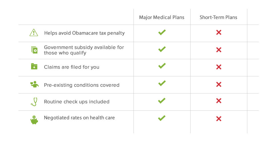 Frequently Asked Questions About Short Term Health Insurance
