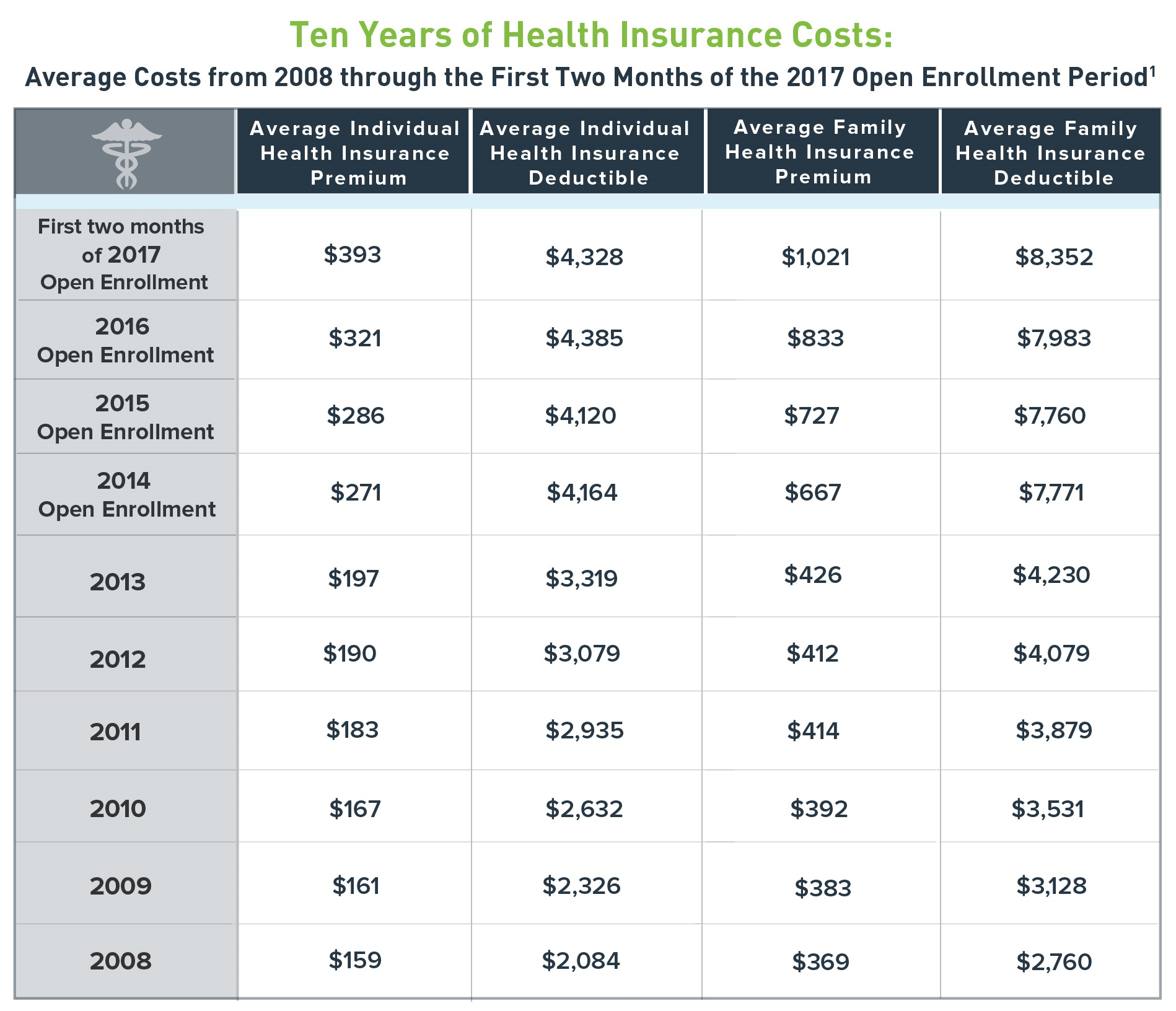 Ten Years of Health Insurance Table
