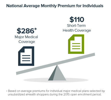 Average Health Insurance Permiums