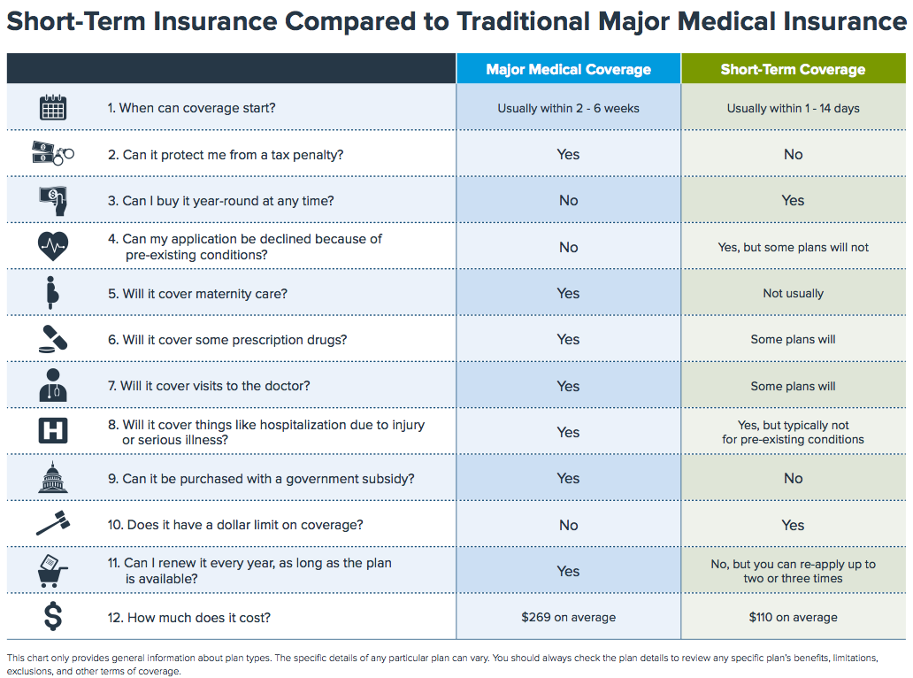 Short Term Health Insurance Is Getting Popular Heres Why