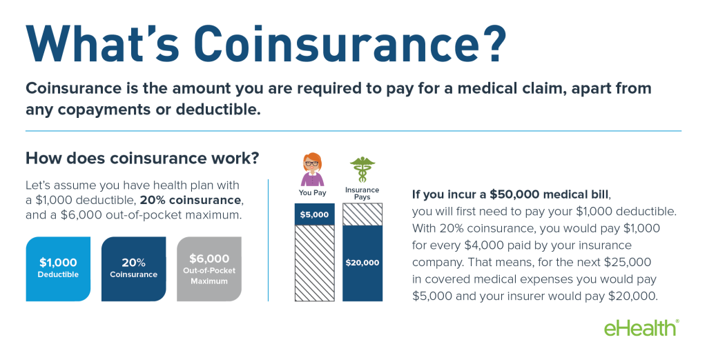 coinsurance and medical claims
